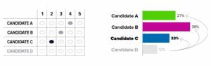 One Candidate Eliminated Votes Redistributed image