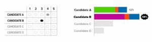 two-candidates-eliminated_final-vote-redistribution image
