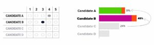 two-candidates-eliminated_votes-redistributed image